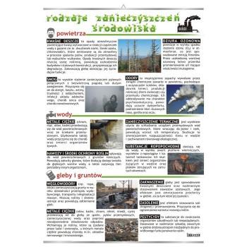 Plansza - Rodzaje zanieczyszczeń środowiska