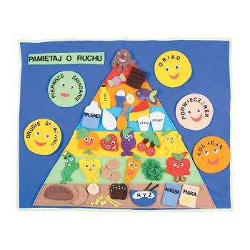 Piramida żywności - makatka
