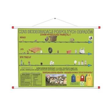 Plansza - czas biodegradacji odpadów