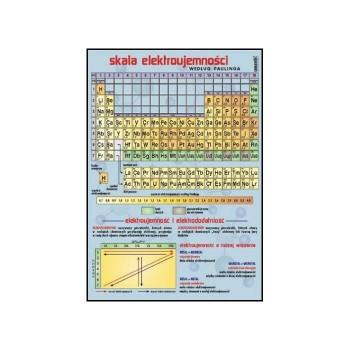 Plansza - Chemia - Tabela rozpuszczalności 70x100cm