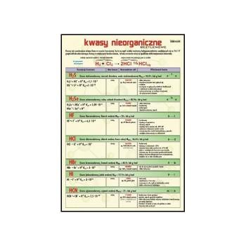 Plansza edukacyjna - Kwasy...