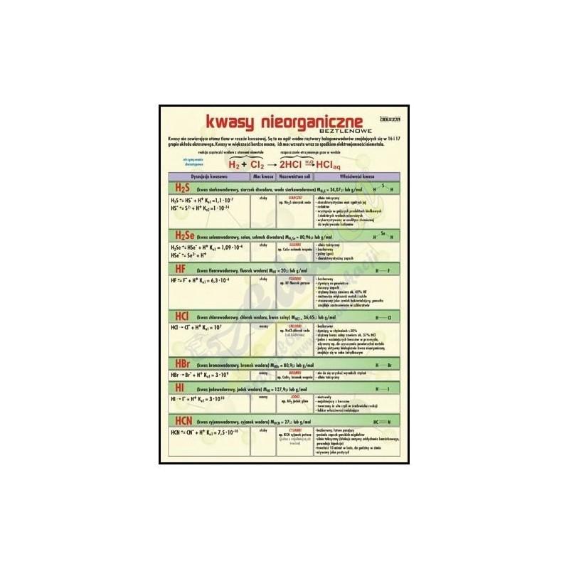 Plansza - Chemia - Kwasy nieorganiczne beztlenowe 70x100cm