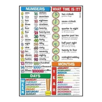 Plansze tematyczne - J. angielski - Numbers, what time is it?...