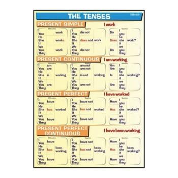 Plansze tematyczne - J. angielski - Tenses - Present