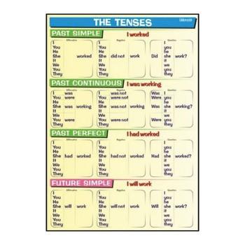 Plansze tematyczne - J. angielski - Tenses - Past & Future