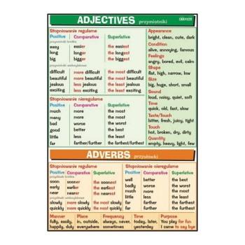 Plansze tematyczne - J. angielski - Adjectives & Adverbs