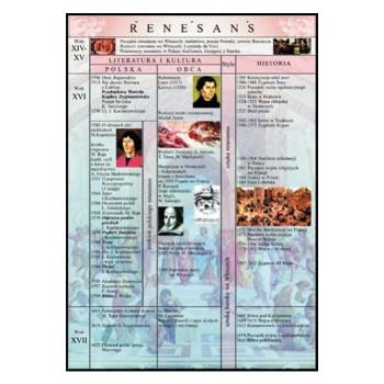 Plansza edukacyjna - Renesans