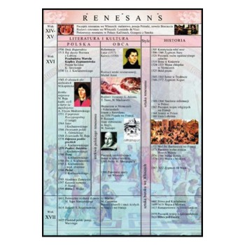 Plansze  - Historia Literatury - Renesans