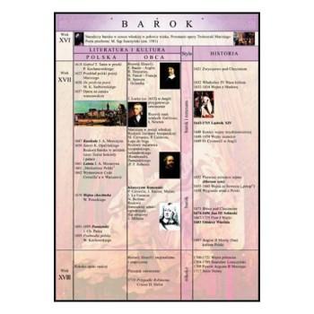 Plansza edukacyjna - Barok