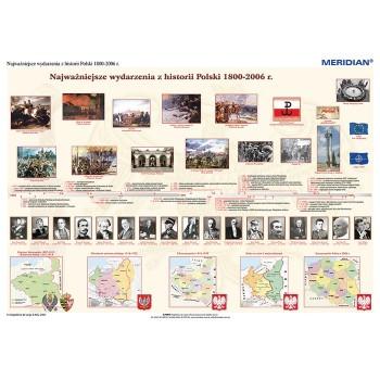 1000 lat historii Polski - dziedzictwo narodowe (1800-2006)
