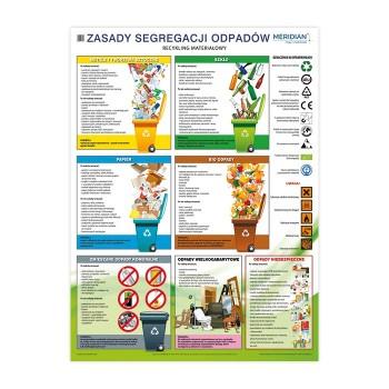 Plansza edukacyjna - Zasady segregacji odpadów i recykling materiałowy - 160 x 120 cm