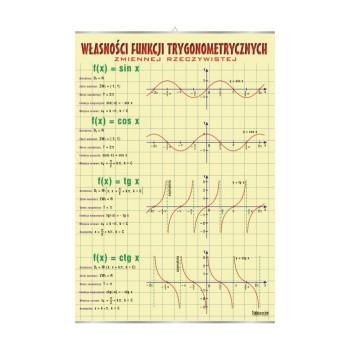 Plansze tematyczne - matematyka - Funkcje kwadratowe